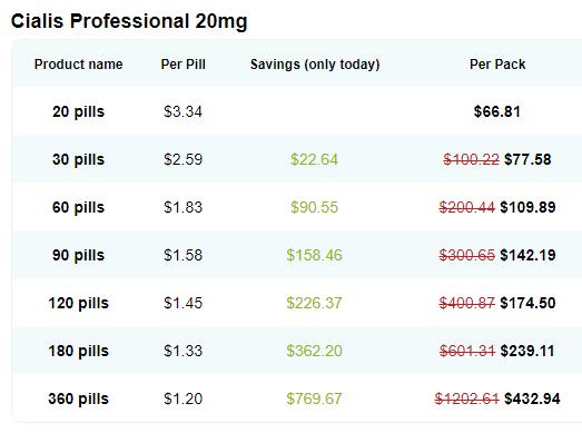 Generic Cialis Pricing